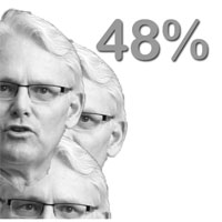 Premier Gordon Campbell's salary rose 48% between 2006 and 2008