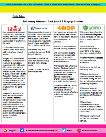 Anti-poverty Measures– Track Record & Campaign Promises