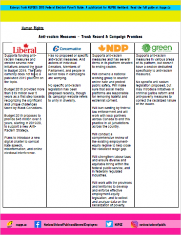 Anti-racism Measures – Track Record & Campaign Promises