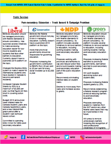 Post-secondary Education – Track Record & Campaign Promises