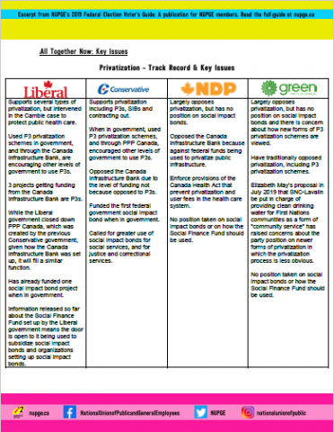Privatization - Track Record & Key Issues